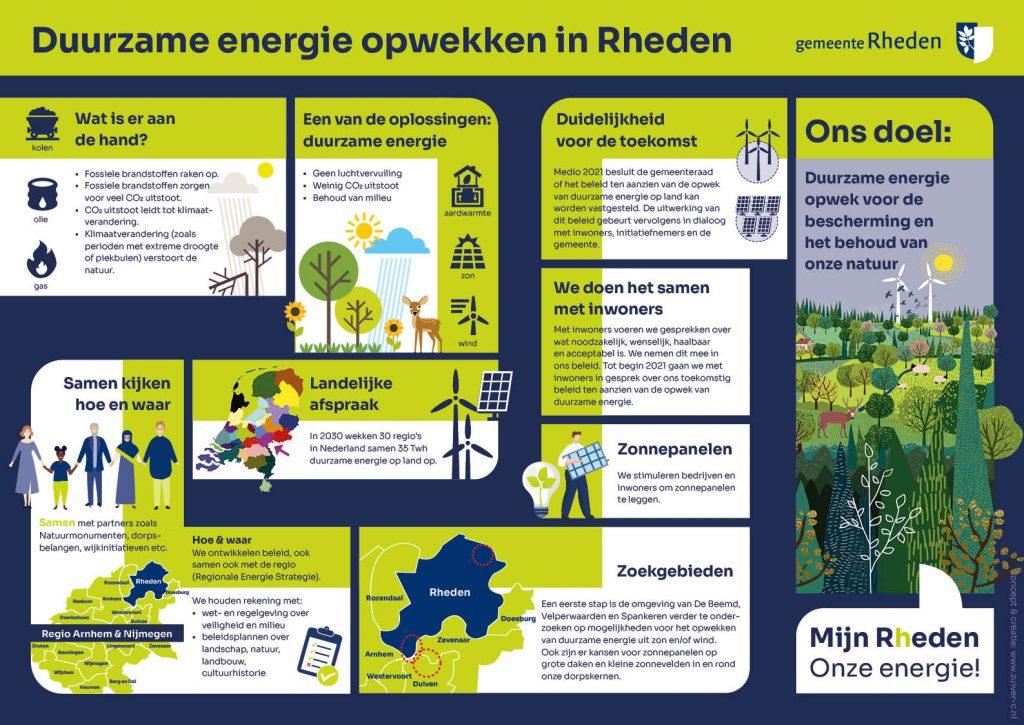 Infographic over duurzame energie opwekken in Rheden, met vragen als, wat is er aan de hand? Landelijke afspraak, samen kijken, hoe en waar, zoekgebieden, zonnepanelen, we doen het samen met inwoners, duidelijkheid voor de toekomst en ons doel is duurzame opwek voor de bescherming van het behoud van onze natuur